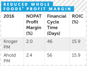 What Financial Cycle Time shows about a company's disruptive
