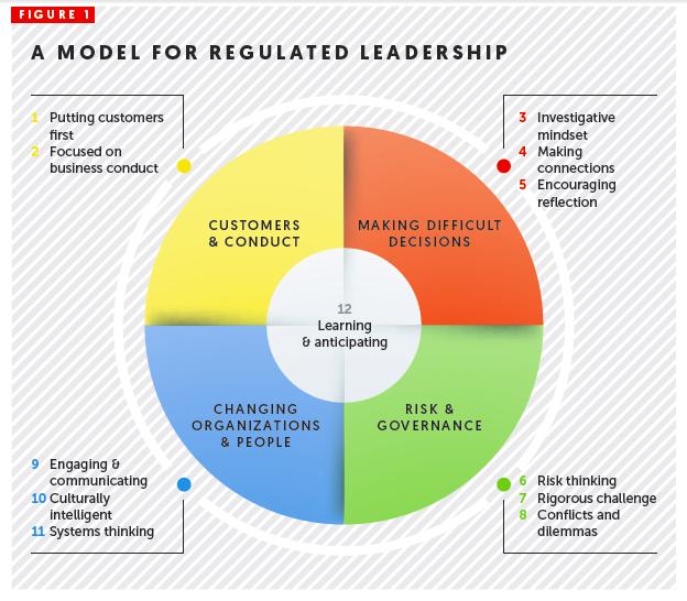 Leadership in Regulated Industries