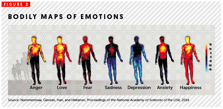 Body map of emotions