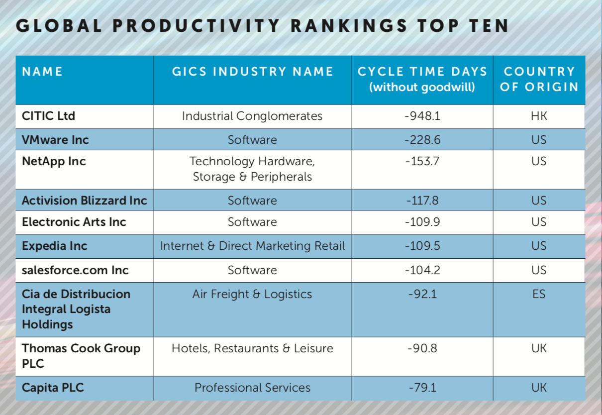Global Productivity ranking top ten