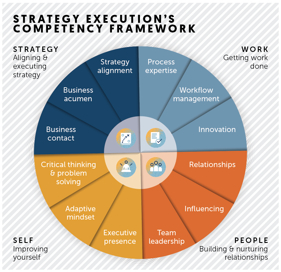 Strategy Execution Competency Framework