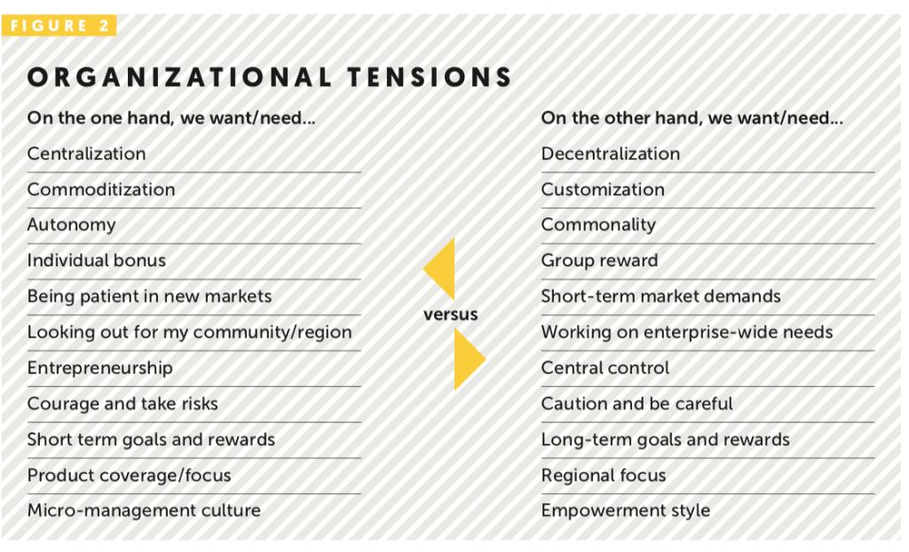 Organizational tensions