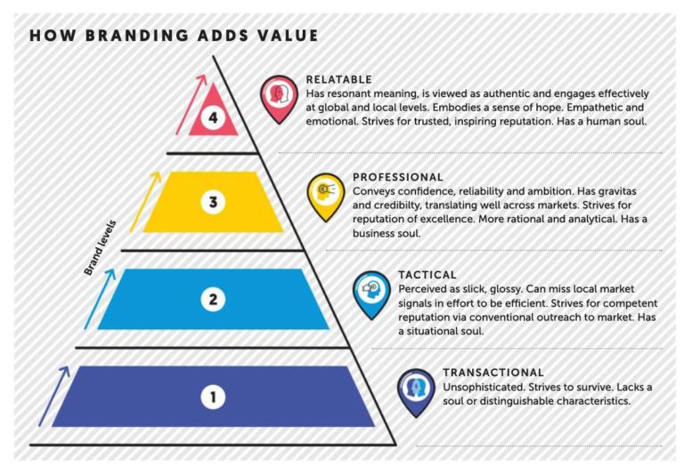 How branding adds value