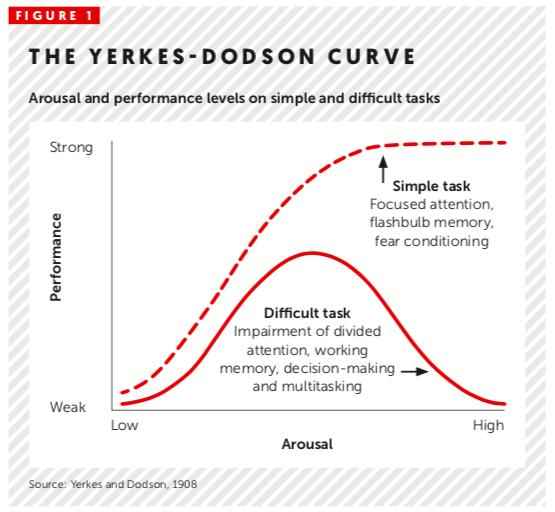 Yerkes Dodson Curve