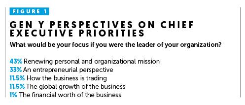 Gen Y Business Priorities