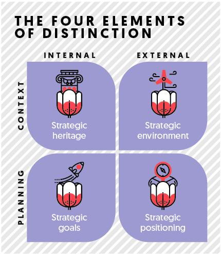 Four elements in distinction