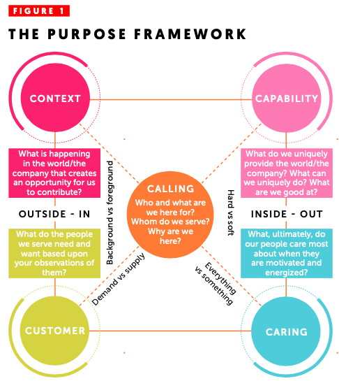 The Purpose Framework