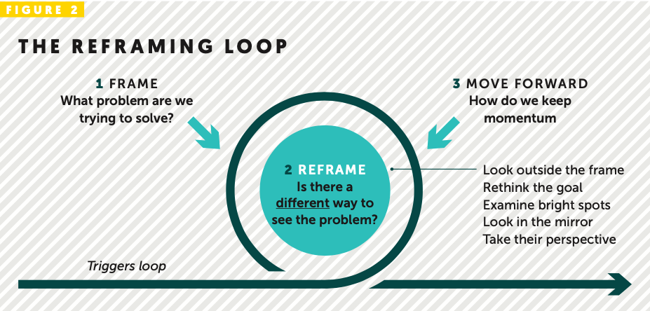 The reframing loop