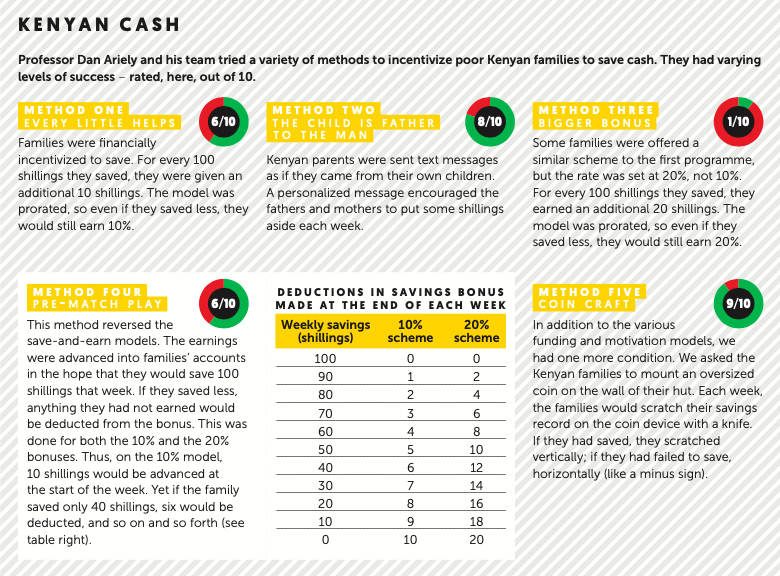 Dan Ariely Kenyan Cash