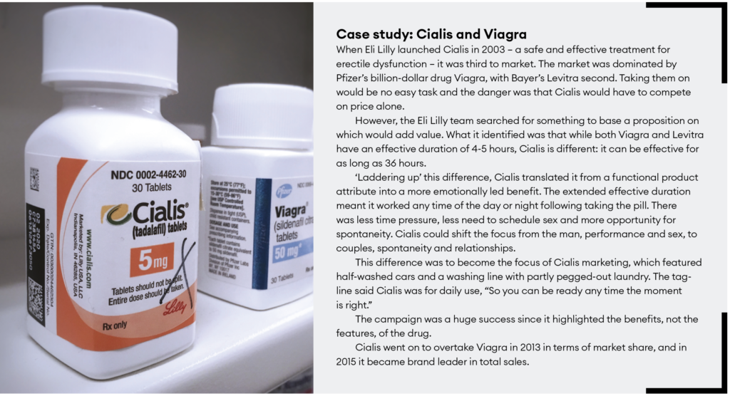 Case Study - Cialis and Viagra
