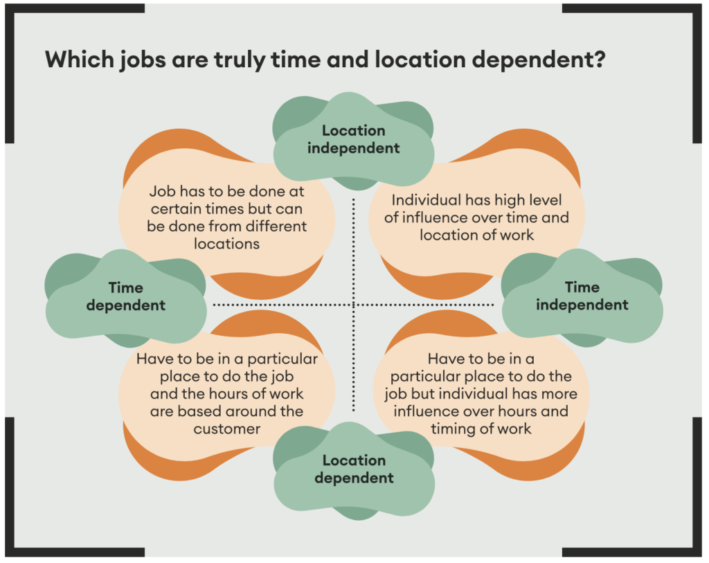 Which jobs are truly time and location dependent?