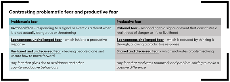 Problematic fear and unproductive fear