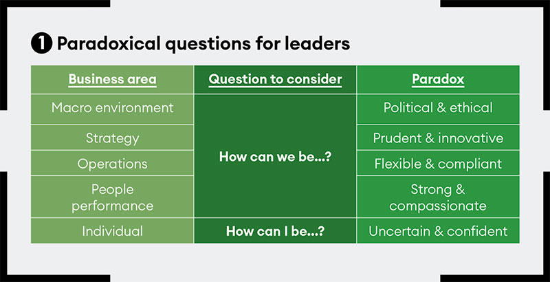 Paradoxical questions for leaders