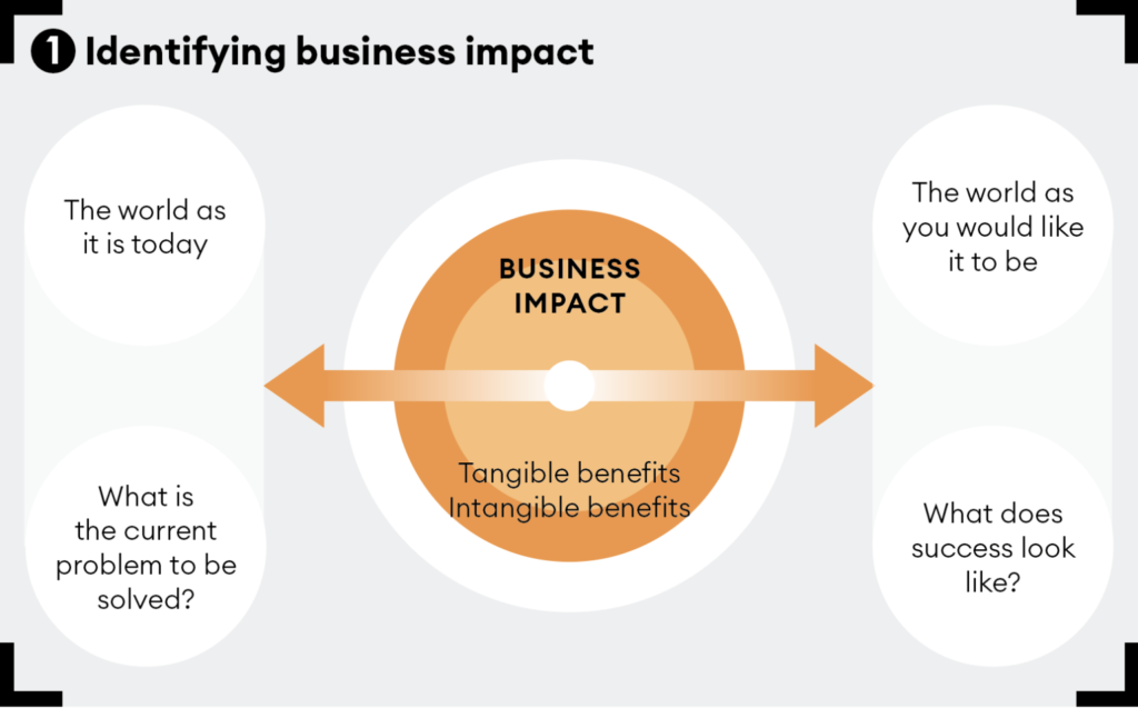 Identifying business impact