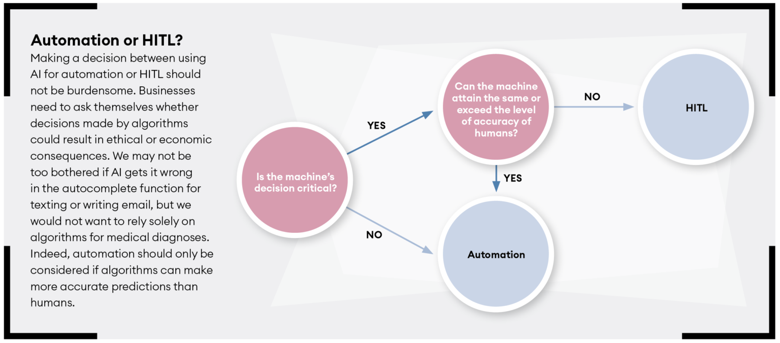 Automation or HITL?