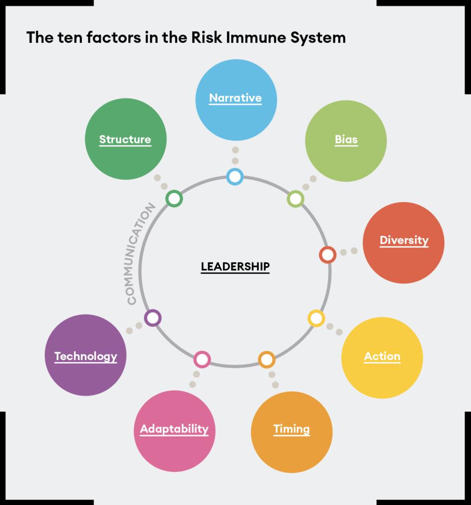 Risk Immune System