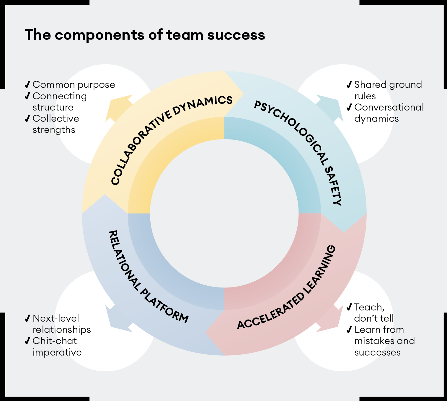 Components of team success