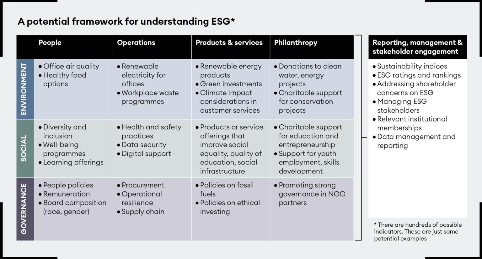 The POPP framework for ESG